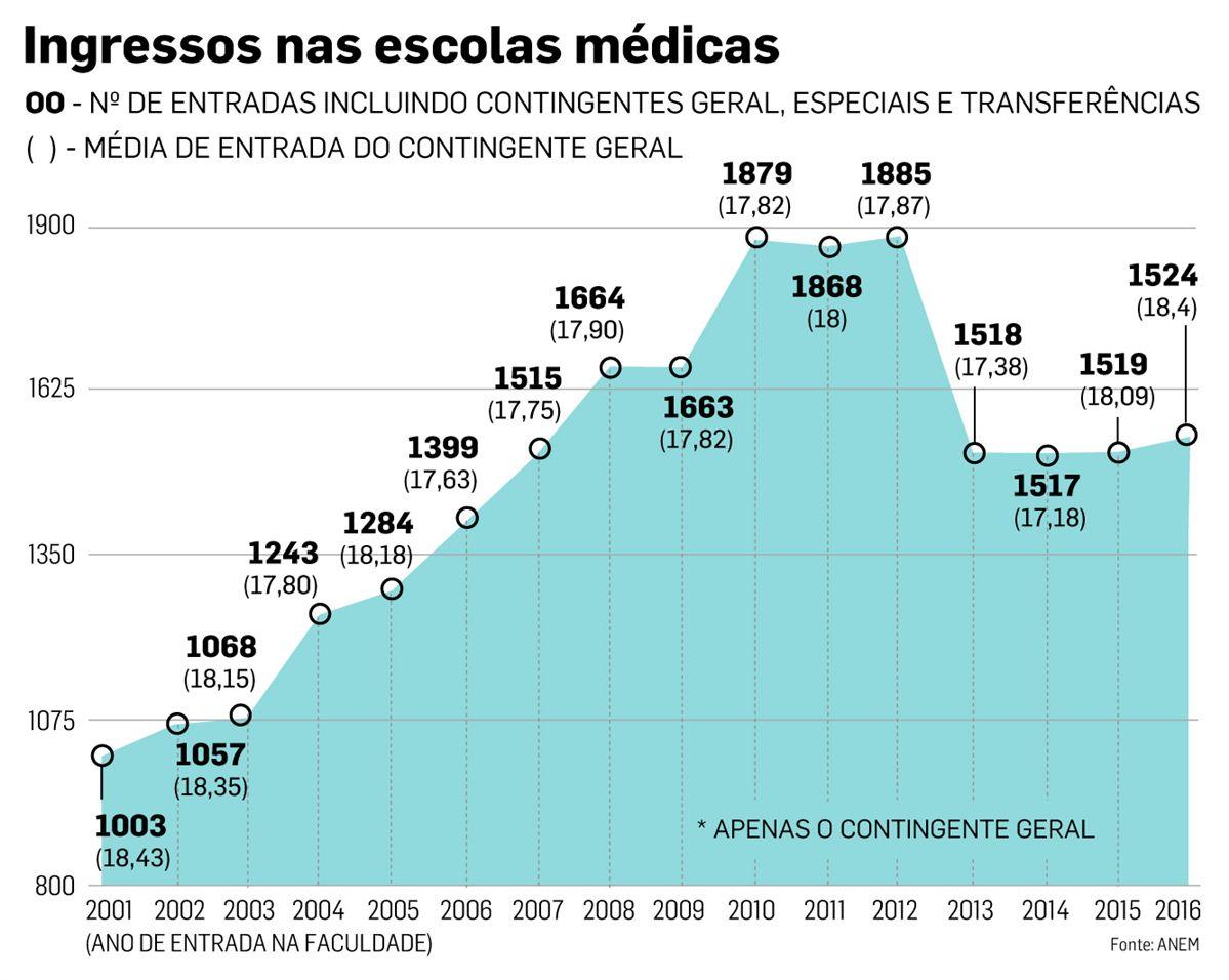 Politécnico de Santarém contraria tendência nacional e perde vagas