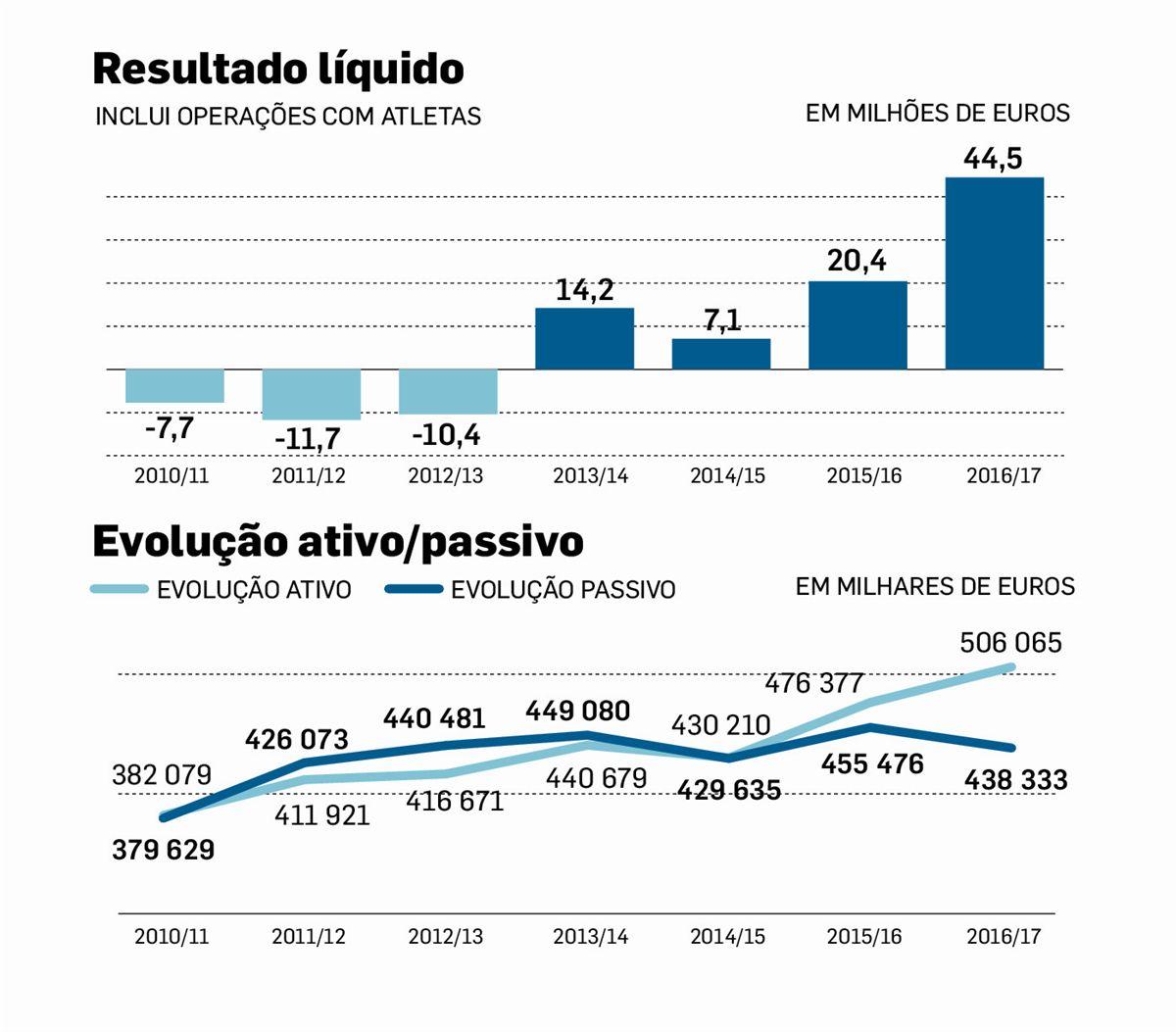 SAD do Benfica anuncia resultado líquido de 44,5 milhões de euros