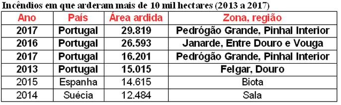 Resultado de imagem para Fogo na região Centro foi o maior da última década na Europa