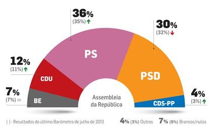 PS aumenta vantagem sobre PSD