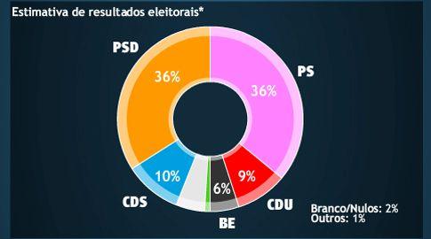 PS e PSD empatados nas sondagens com 36% dos votos