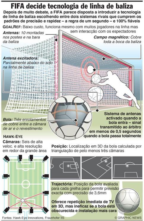 Como funciona a tecnologia que ajuda os árbitros de futebol?