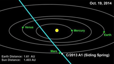 Cometa poderá colidir com Marte em 2014