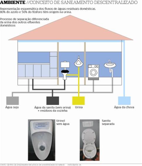 Urina transformada em eletricidade pela UMinho