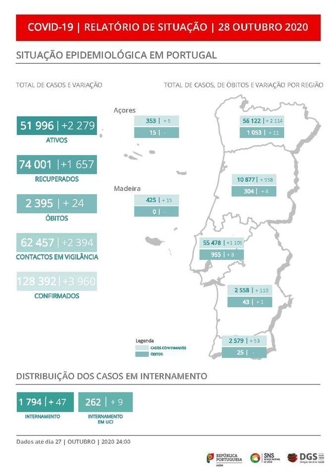 Portugal com novo máximo diário. Quase quatro mil casos de covid-19 nas últimas 24 horas
