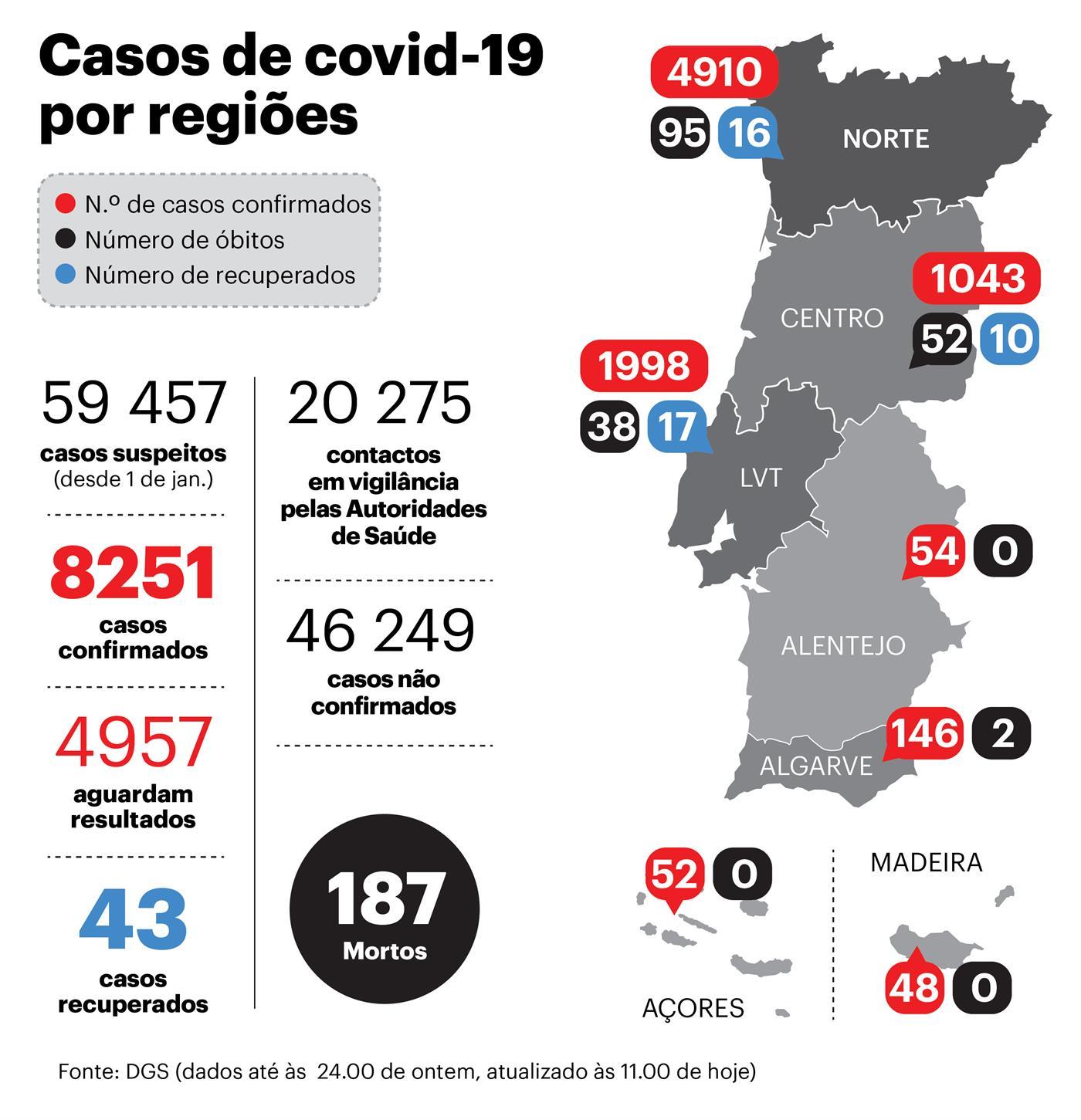 187 mortos e 8251 casos de covid-19 em Portugal. Morreram 27 infetados em 24 horas