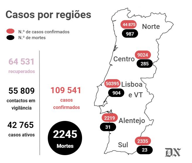 Portugal ultrapassa três mil casos diários de covid, no dia com mais internados de sempre