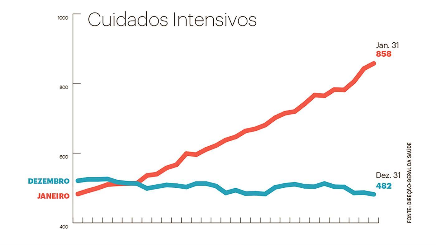 """""""O aumento de novos casos tem sido maior dos 6 aos 12 anos"""""""