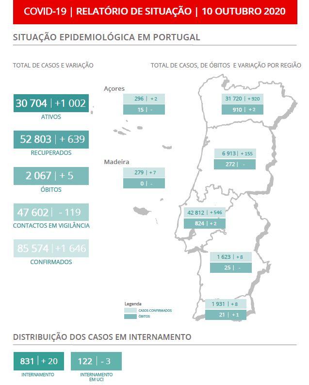 Recorde de novos casos em Portugal: mais 1649 em 24 horas. Há mais cinco mortes.