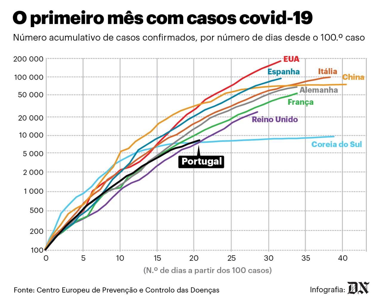 209 mortes e 9034 casos de covid-19 em Portugal. 2,7% internados nos cuidados intensivos