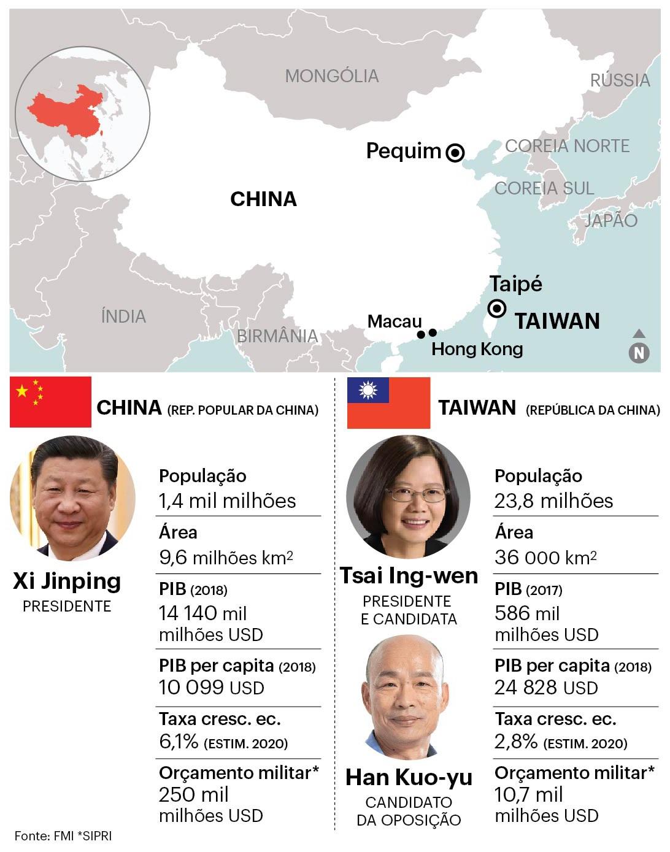 Tsai vence Han nas eleições em Taiwan e derrota também Chiang e Mao
