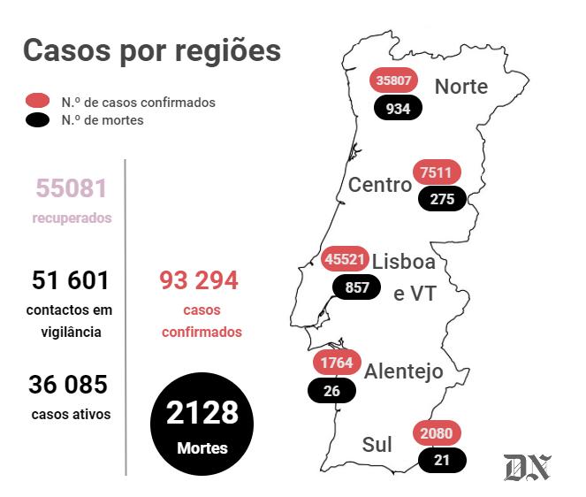 Novo recorde de casos de covid em Portugal. Há quase mil doentes internados