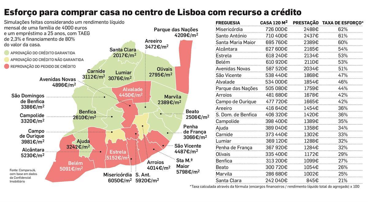 image.aspx?brand=DN&type=generate&name=original&id=9293271&source=ng-e9228228-4294-467e-87ba-929abc590101 Famílias com 4 mil euros já fazem contas para comprar casa no centro de Lisboa