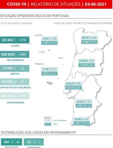 Portugal volta a ter mais de 700 novos casos de covid-19 em 24 horas