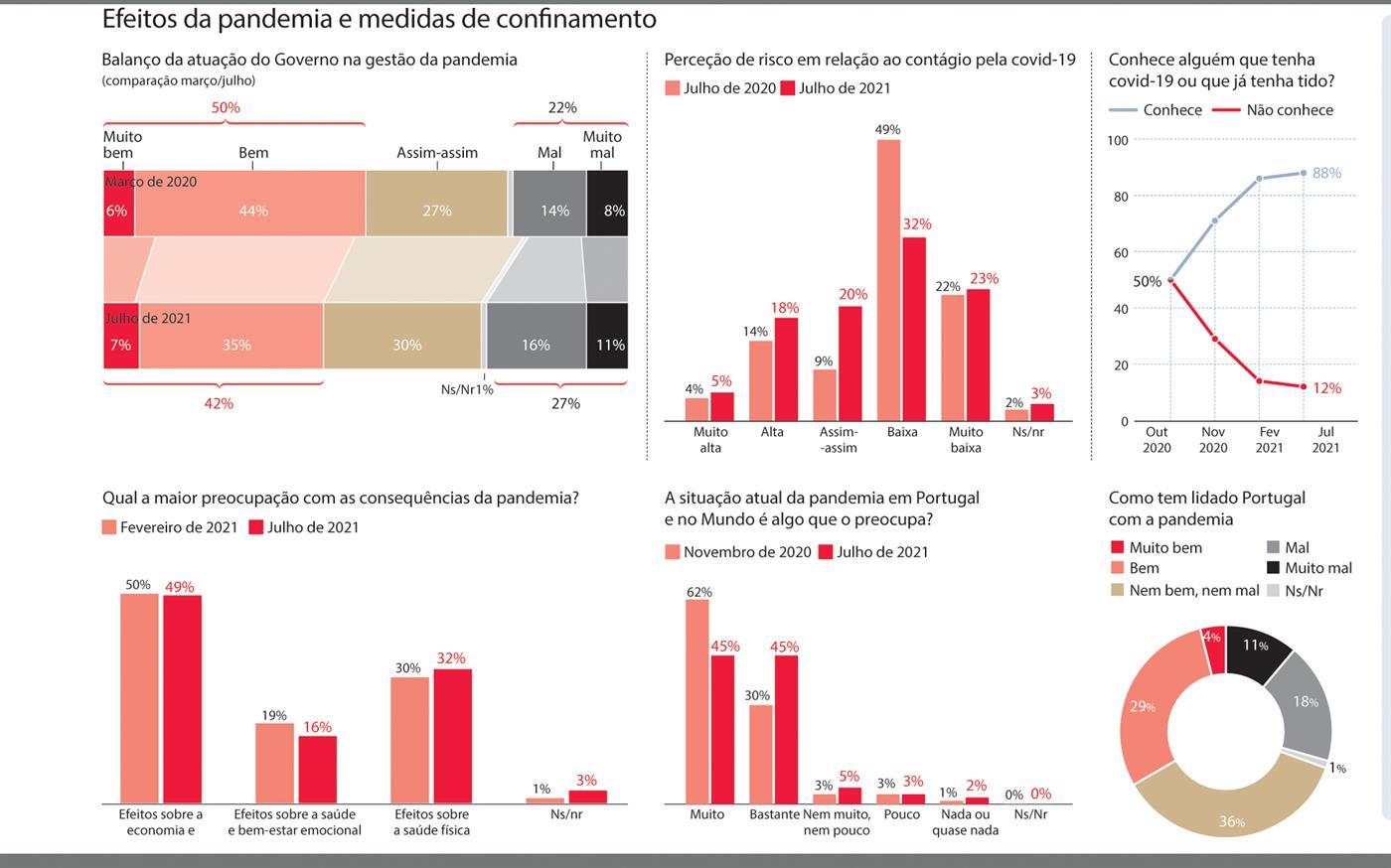 Plano de vacinação aprovado por mais de três quartos dos portugueses