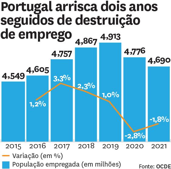 Retoma gripada. Até 2022, Portugal perde dois terços do emprego criado desde 2015