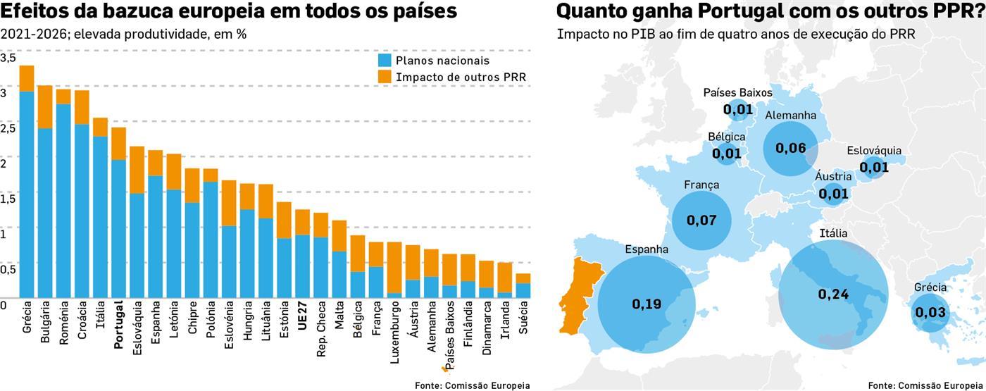 Il Portogallo ha vinto anche un altro bazooka.  L'Italia dà di più