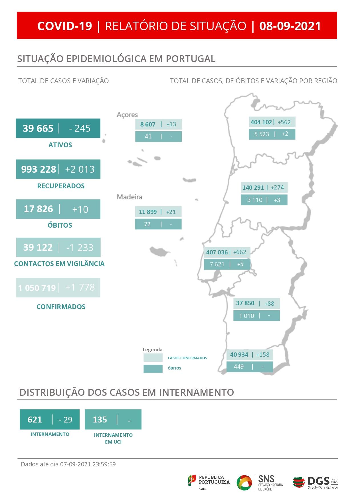 Mais 10 mortos e 1778 infetados com covid-19 em Portugal
