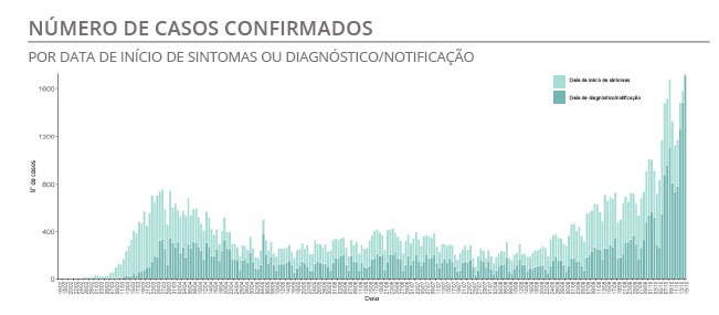 21 more dead and new record for coronavirus infections in Portugal