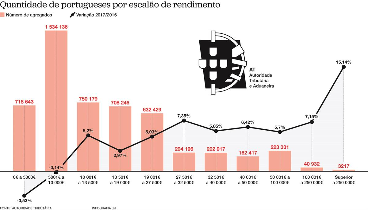 Mais de 40% das famílias ganham menos de dez mil euros  por ano