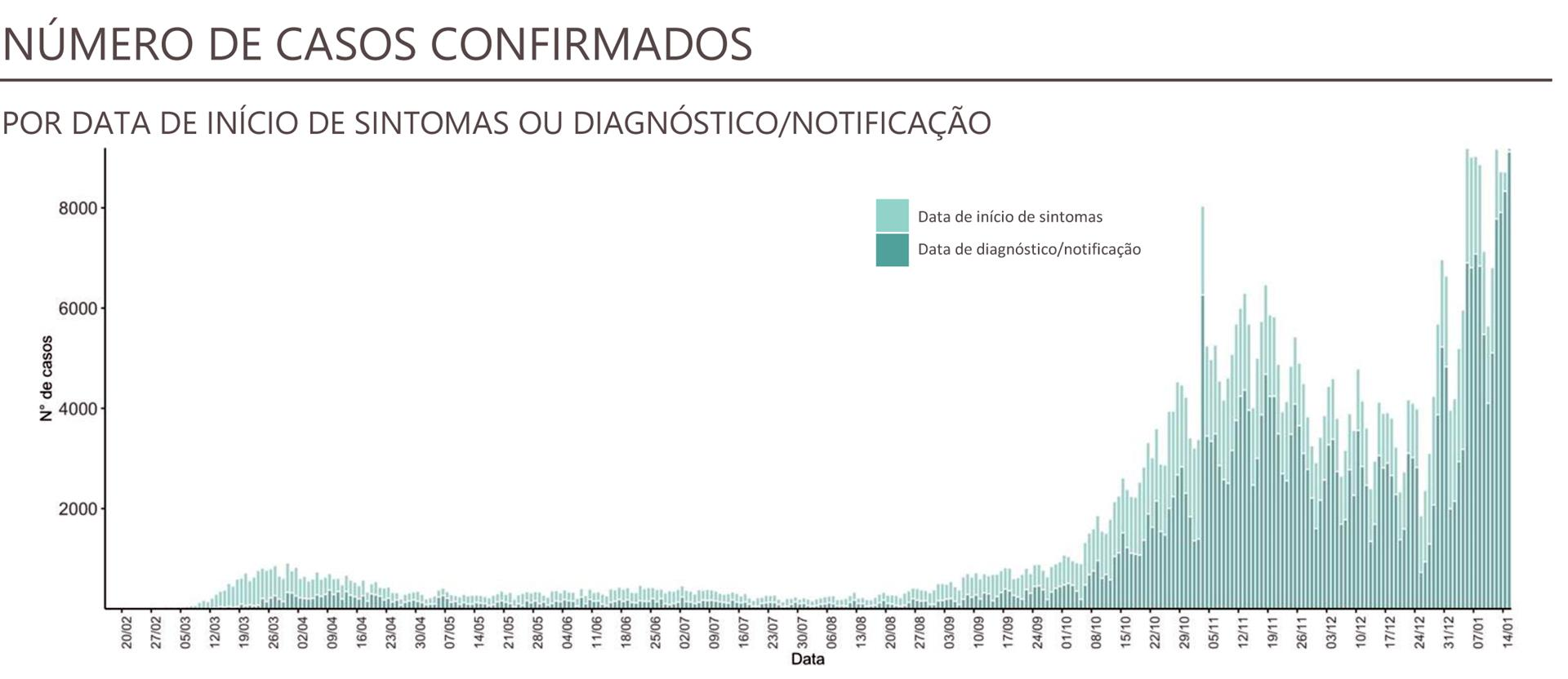 Portugal reaches new highs for deaths and cases of covid-19