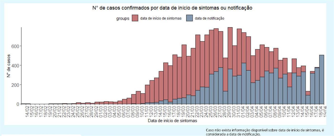 Número de mortos recua a valores de há 15 dias. Mais 657 casos positivos de Covid 19