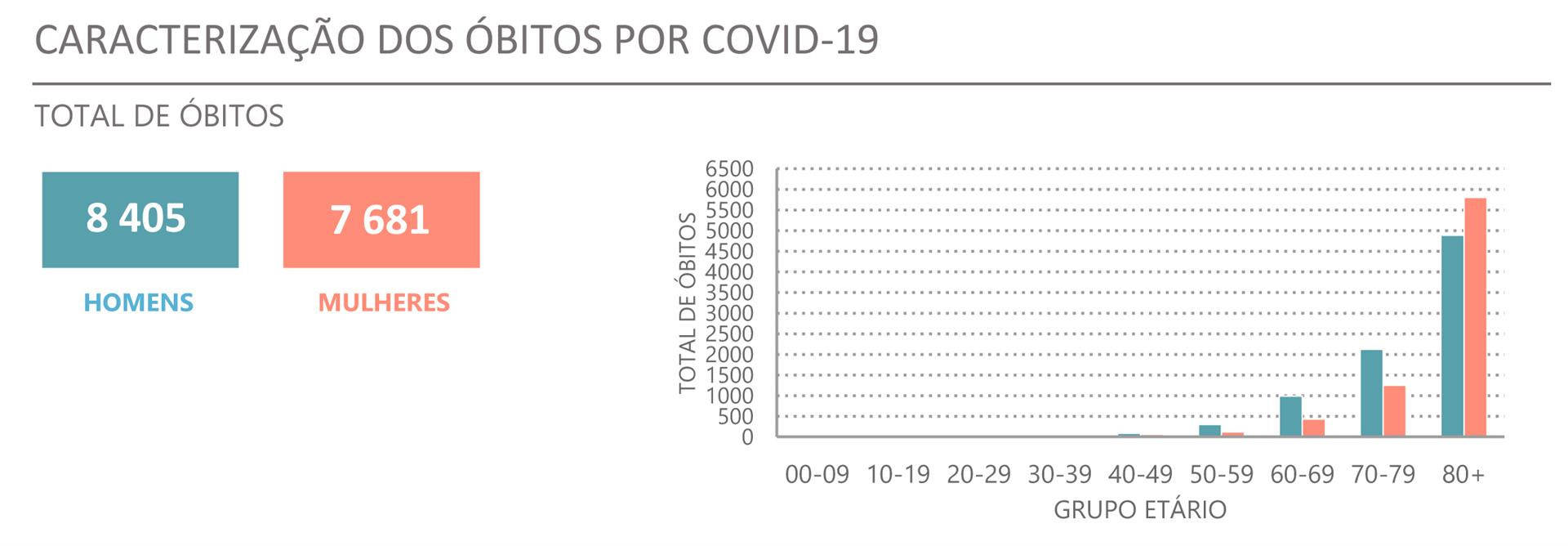 310 fewer hospitalized days with 63 more deaths from covid-19