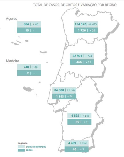 Quase sete mil casos em recorde de infetados, Norte com novo máximo