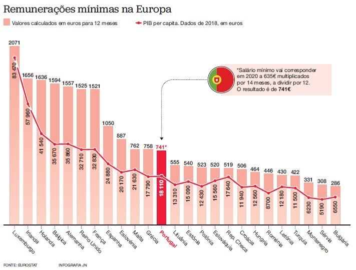 Salário mínimo deve manter posição no ranking europeu - JN