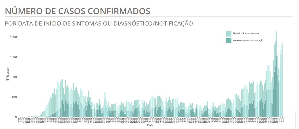 Portugal volta a bater recorde de infetados com covid-19