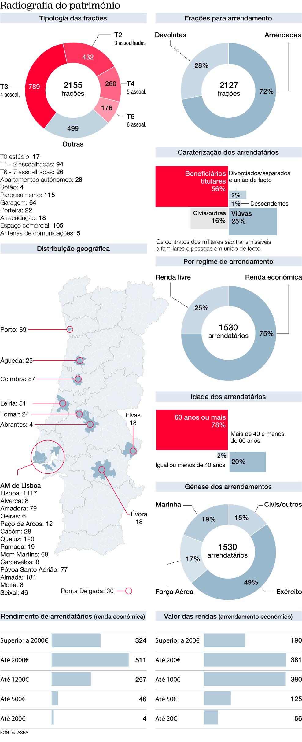 Militares com casas T6 por 200 euros