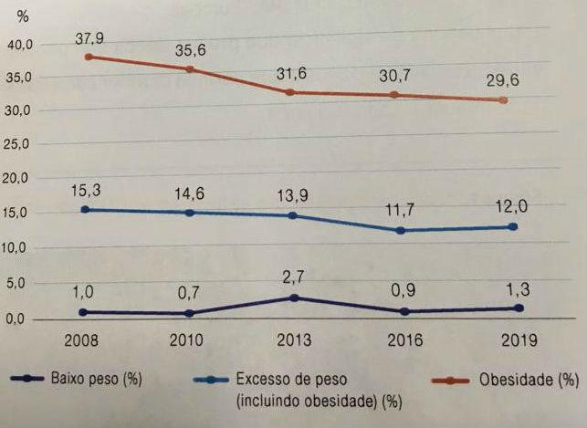 Prevalência de baixo peso infantil, excesso de peso e obesidade