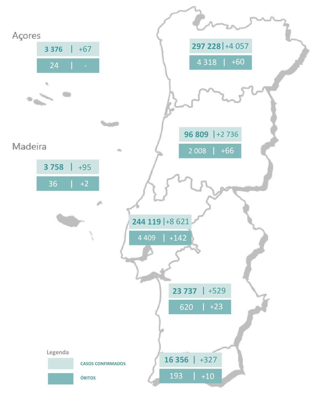 Mais de 300 mortes e recorde de casos em Portugal