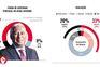 Infografia: a avaliação do desempenho do Governo e da Oposição