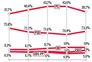 PSD não aproveita queda do PS nas sondagens