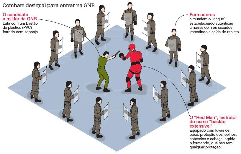 Dez GNR espancados em treinos violentos