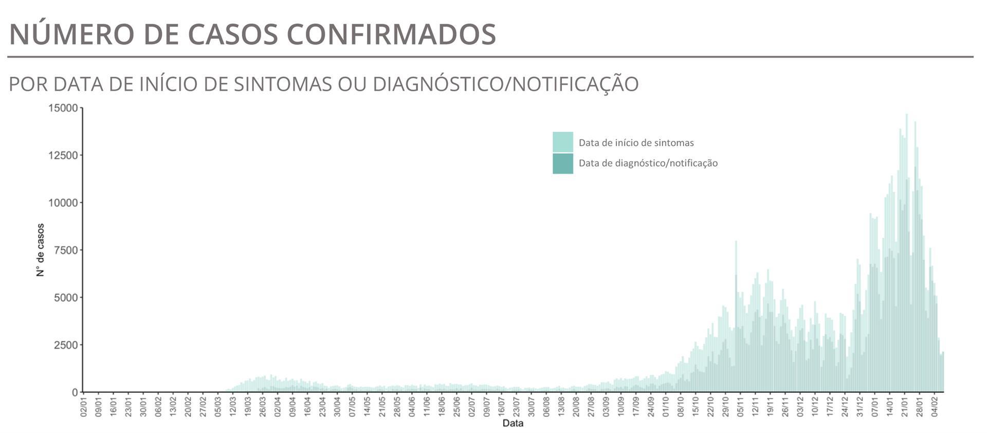Queda acentuada de casos ativos num dia com 203 mortes e 2583 infeções