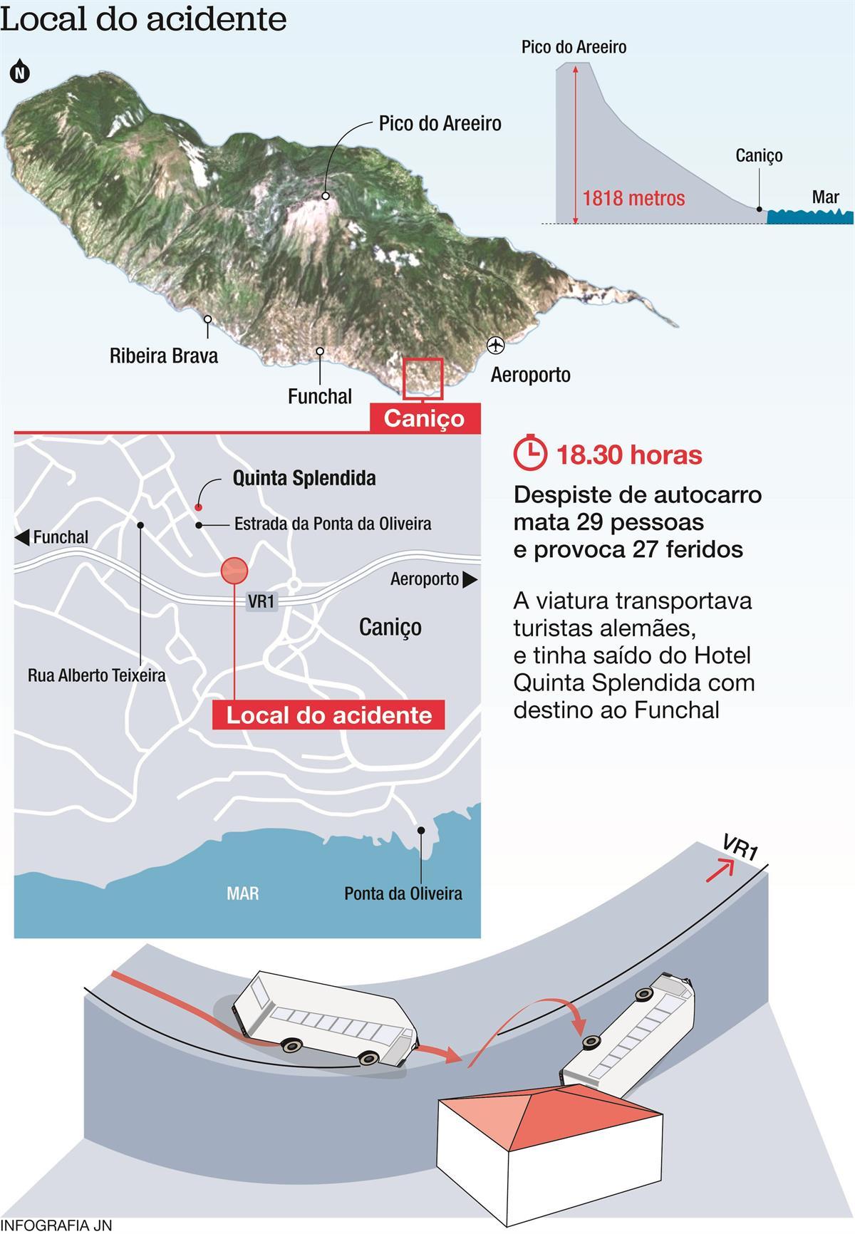 Infografia: Veja como aconteceu o trágico acidente na Madeira