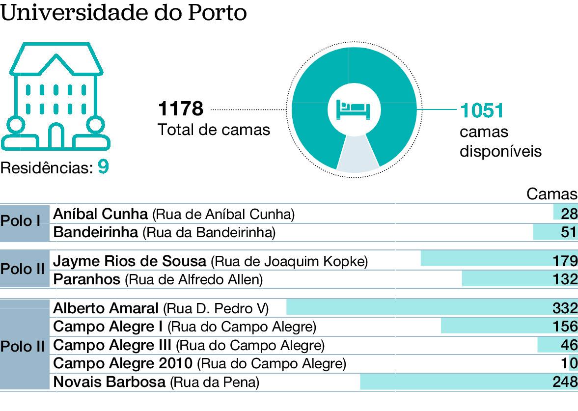Bairro para estudantes do Porto vai ficar junto à Lusíada