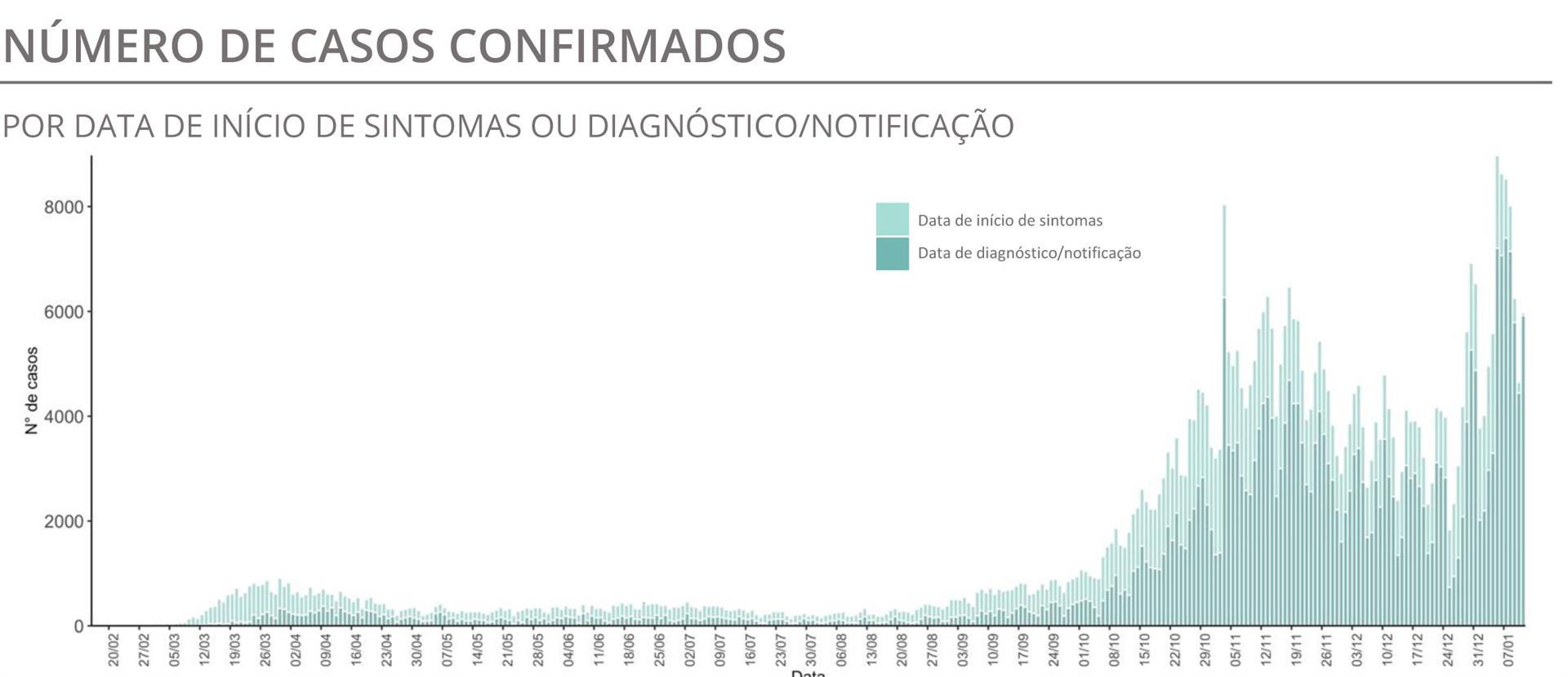 Portugal passa os oito mil óbitos em dia com recorde de 155 mortos