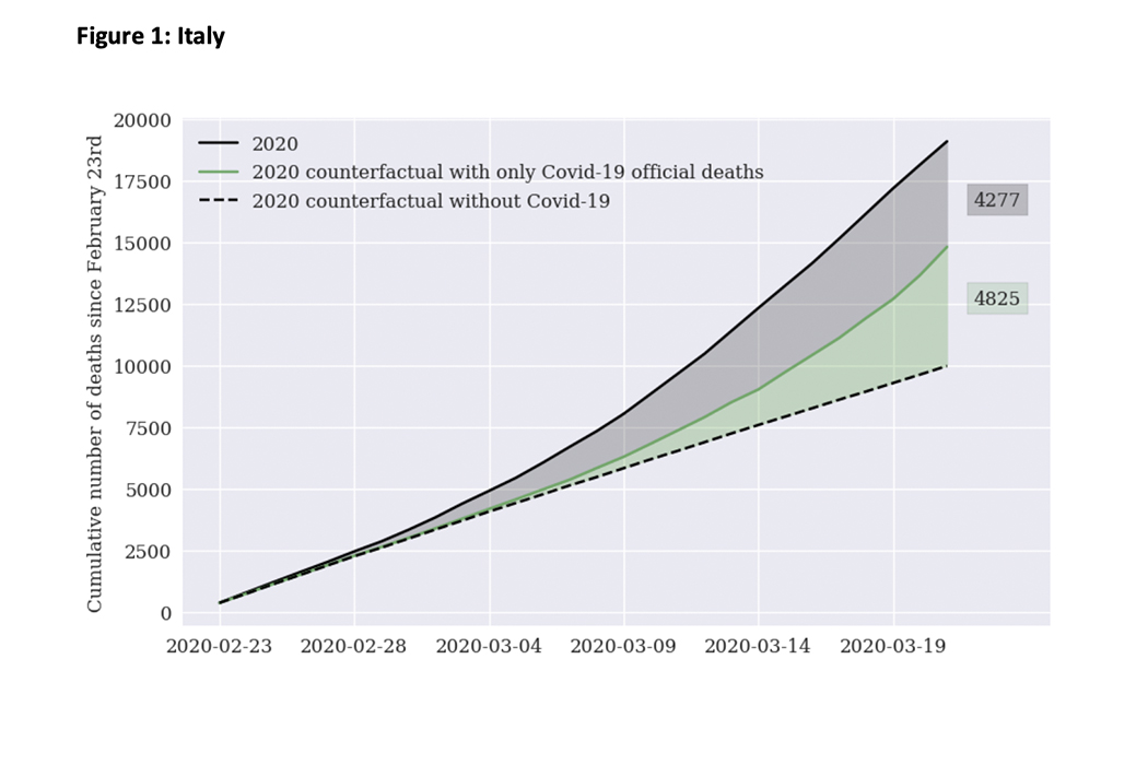 """O estudo """"naif"""" que projeta subcontagem de casos de Covid-19 em Portugal"""