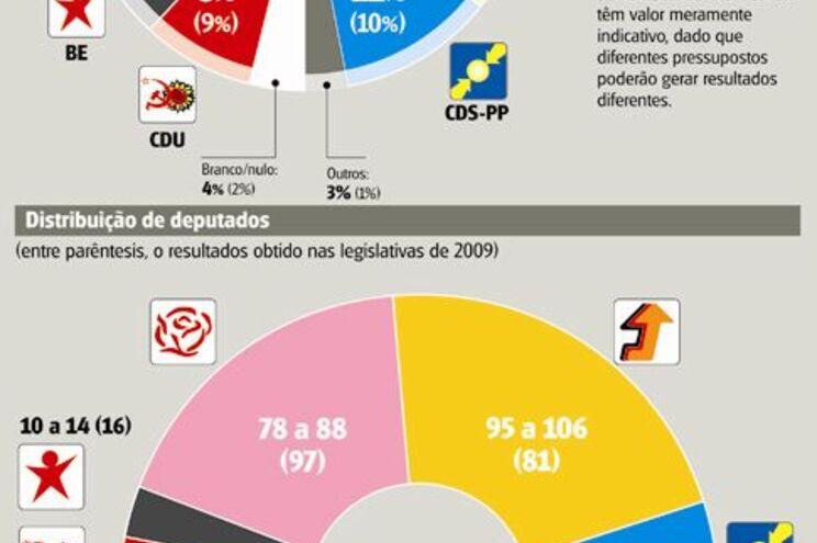 Porto garante maioria à Direita