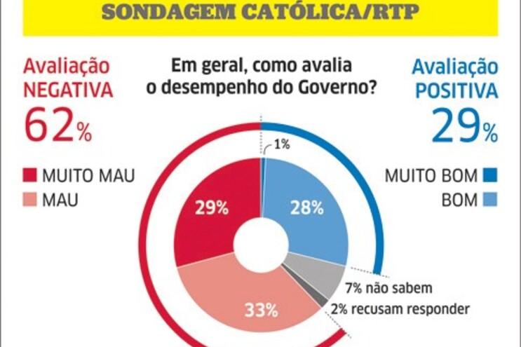 Governo perde popularidade mas PS não é alternativa
