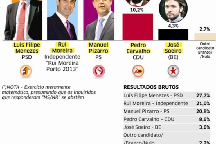 Corrida a três no Porto com Menezes na frente