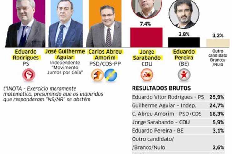 """Gaia rejeita o """"herdeiro"""" do PSD"""
