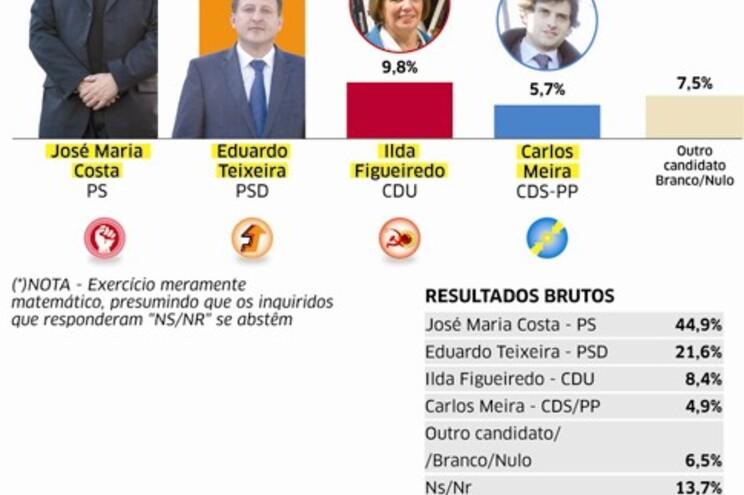 PS espreita resultado histórico em Viana