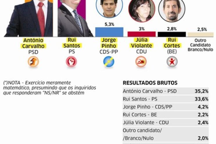 PSD e PS taco a taco na corrida por Vila Real