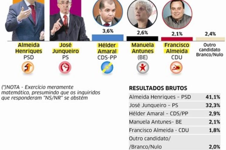 Viseu ainda dá maioria ao PSD