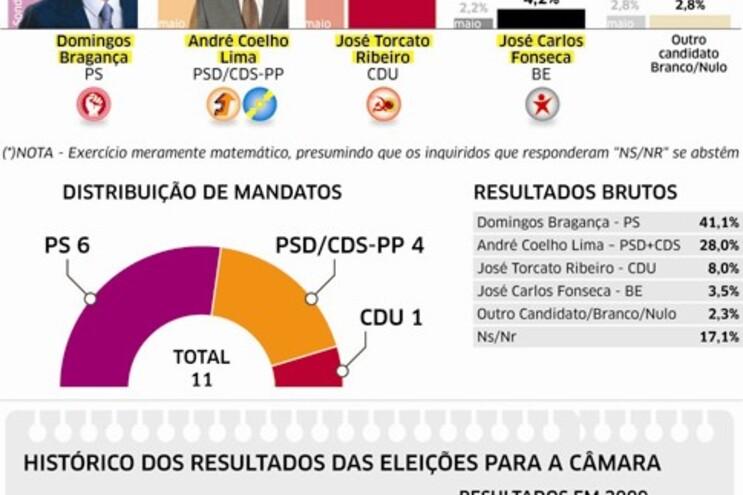 PS mantém distância de direita em disputa à Câmara de Guimarâes