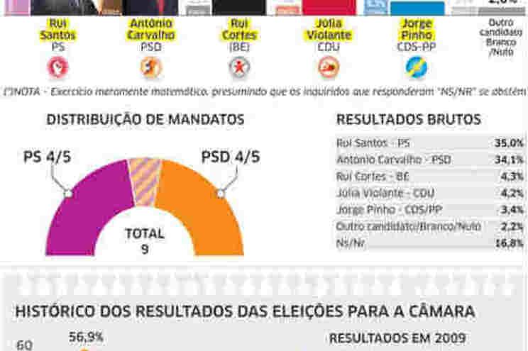 PS ultrapassa PSD e ameaça bastião laranja de Vila Real